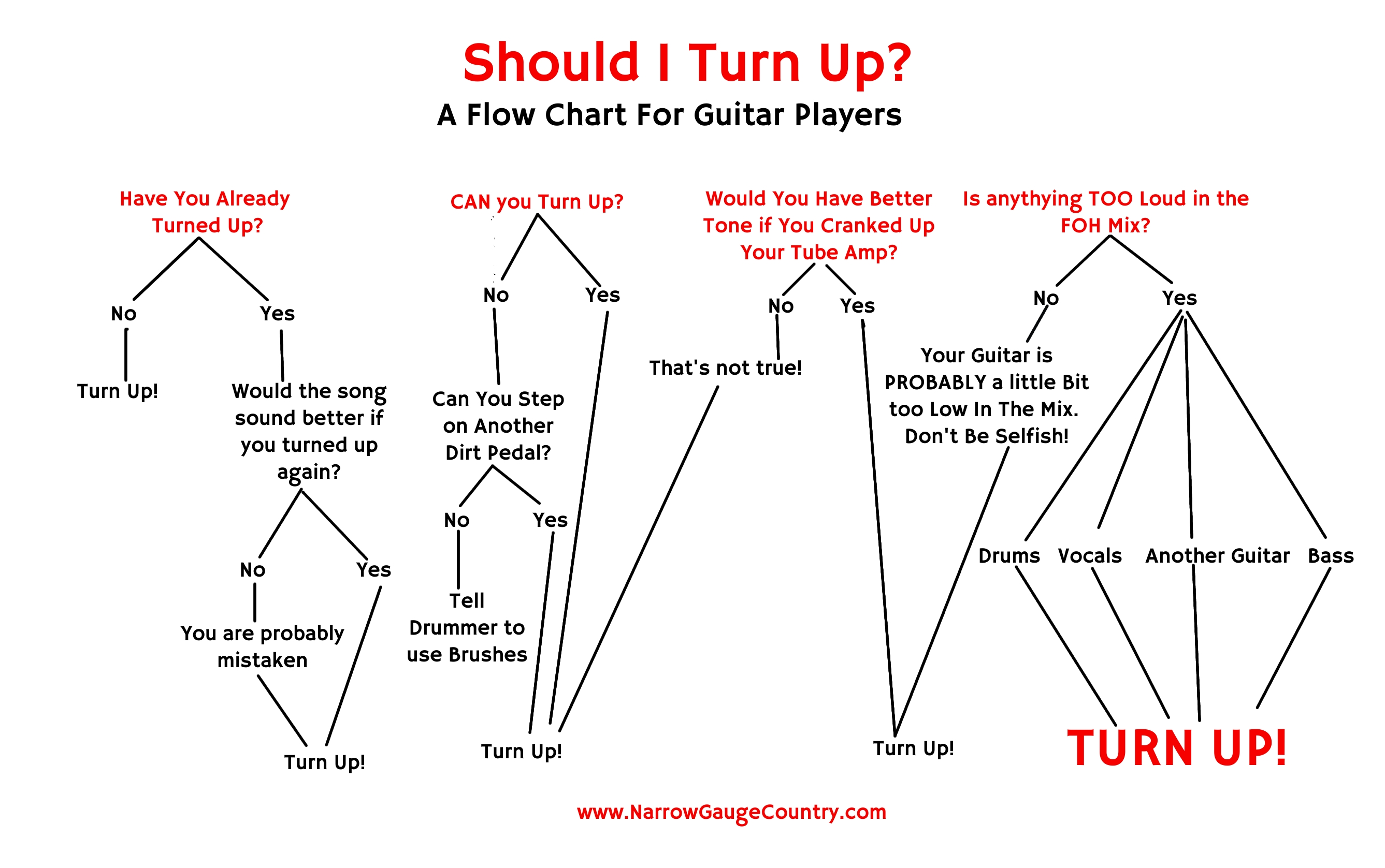 Flow chart for guitar players not for itching ears nvjuhfo Gallery