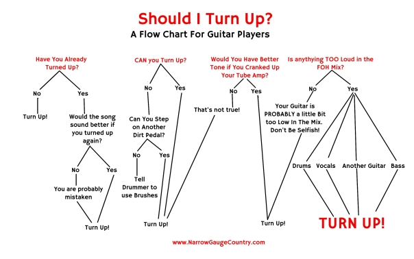 Flow chart For Guitar Players